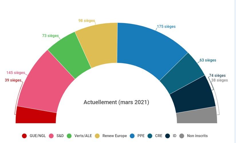fidesz composition parlement européen